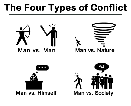 Analysis of four types of conflict