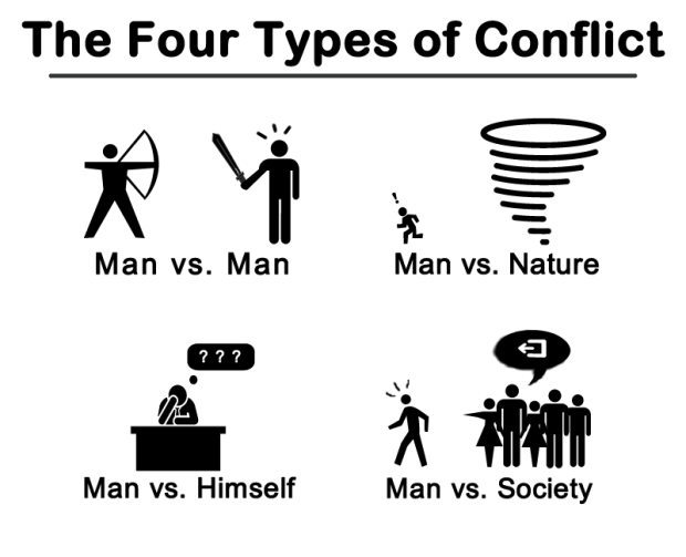 four kinds of conflict